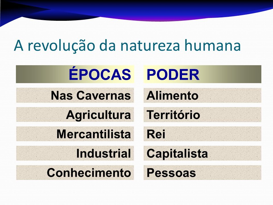 A revolução da natureza humana PODERÉPOCAS Nas Cavernas Alimento Agricultura Território Mercantilista Rei Industrial Capitalista Conhecimento Pessoas