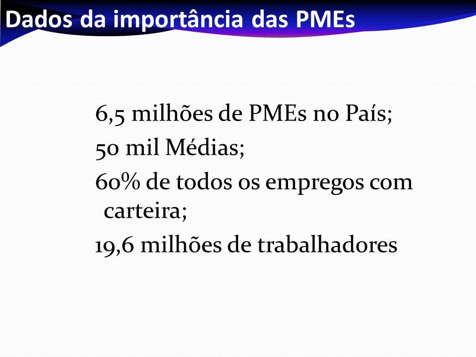 Dados da importância das PMEs 6,5 milhões de PMEs no País; 50 mil Médias; 60% de todos os empregos com carteira; 19,6 milhões de trabalhadores