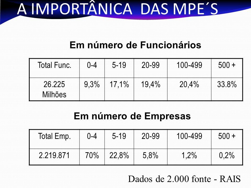 A IMPORTÂNICA DAS MPE´S Total Func.0-45-1920-99100-499500 + 26.225 Milhões 9,3%17,1%19,4%20,4%33.8% Dados de 2.000 fonte - RAIS Em número de Funcionários Total Emp.0-45-1920-99100-499500 + 2.219.87170%22,8%5,8%1,2%0,2% Em número de Empresas