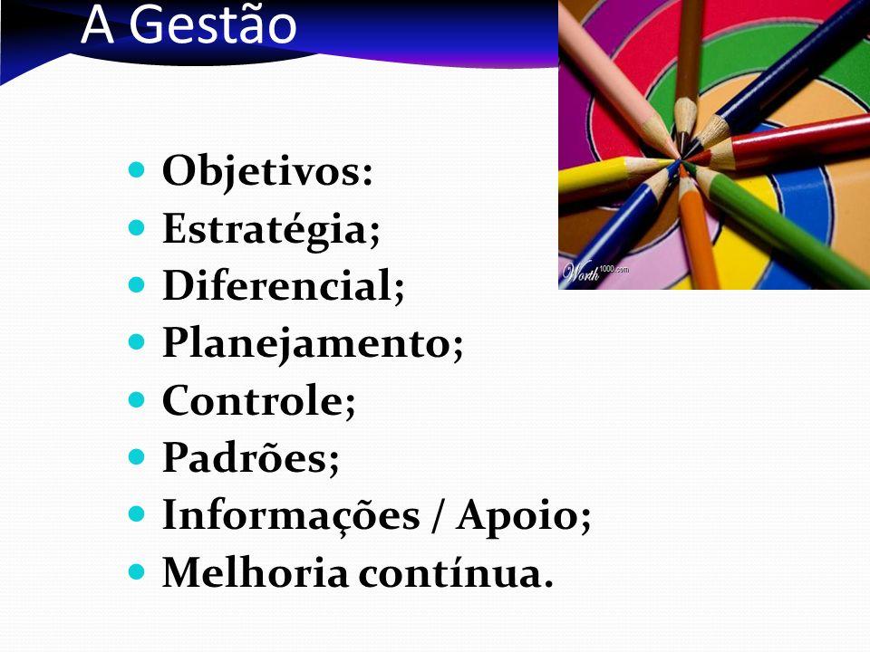 A Gestão Objetivos: Estratégia; Diferencial; Planejamento; Controle; Padrões; Informações / Apoio; Melhoria contínua.