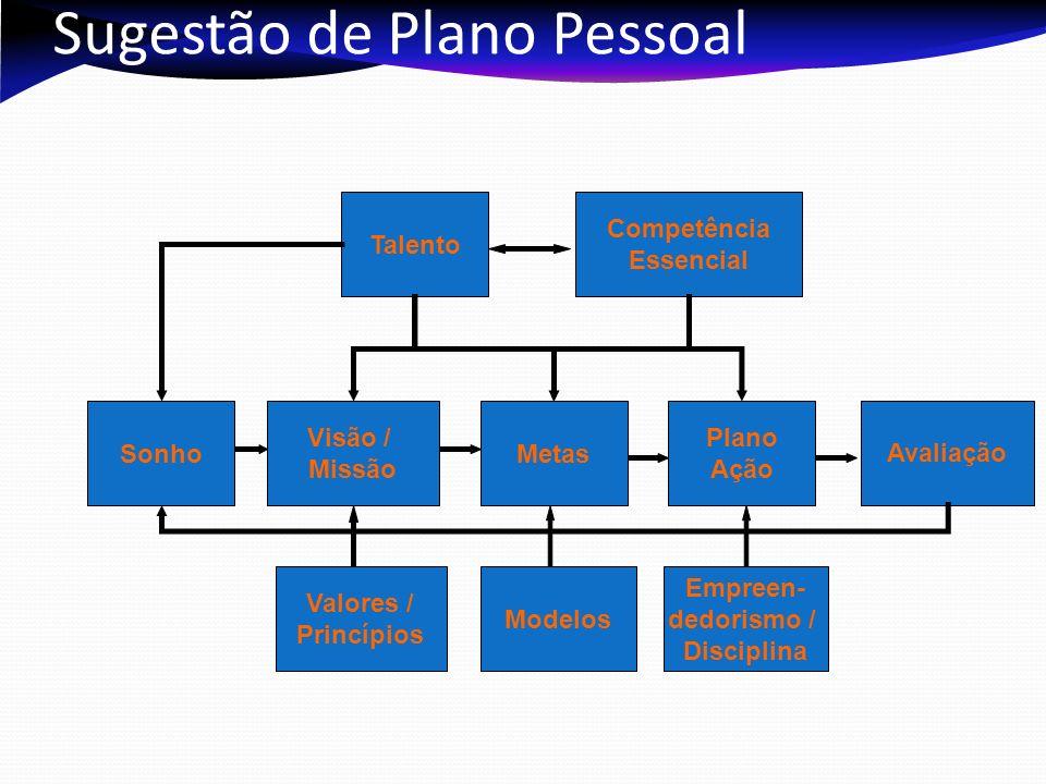 Sugestão de Plano Pessoal Talento Competência Essencial Metas Visão / Missão Sonho Plano Ação Avaliação Valores / Princípios Modelos Empreen- dedorismo / Disciplina