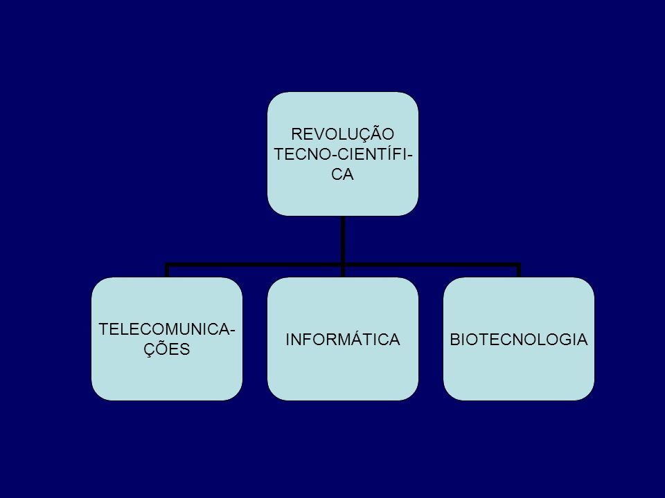 REVOLUÇÃO TECNO-CIENTÍFI- CA TELECOMUNICA- ÇÕES INFORMÁTICABIOTECNOLOGIA