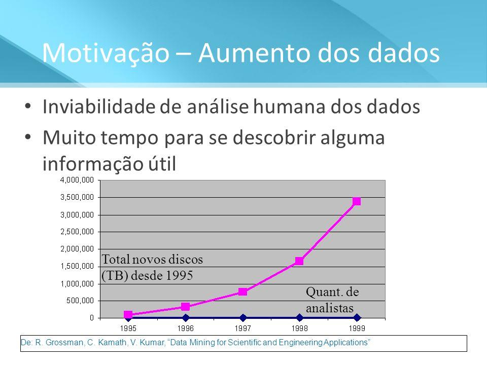 Motivação – Aumento dos dados Inviabilidade de análise humana dos dados Muito tempo para se descobrir alguma informação útil Total novos discos (TB) d