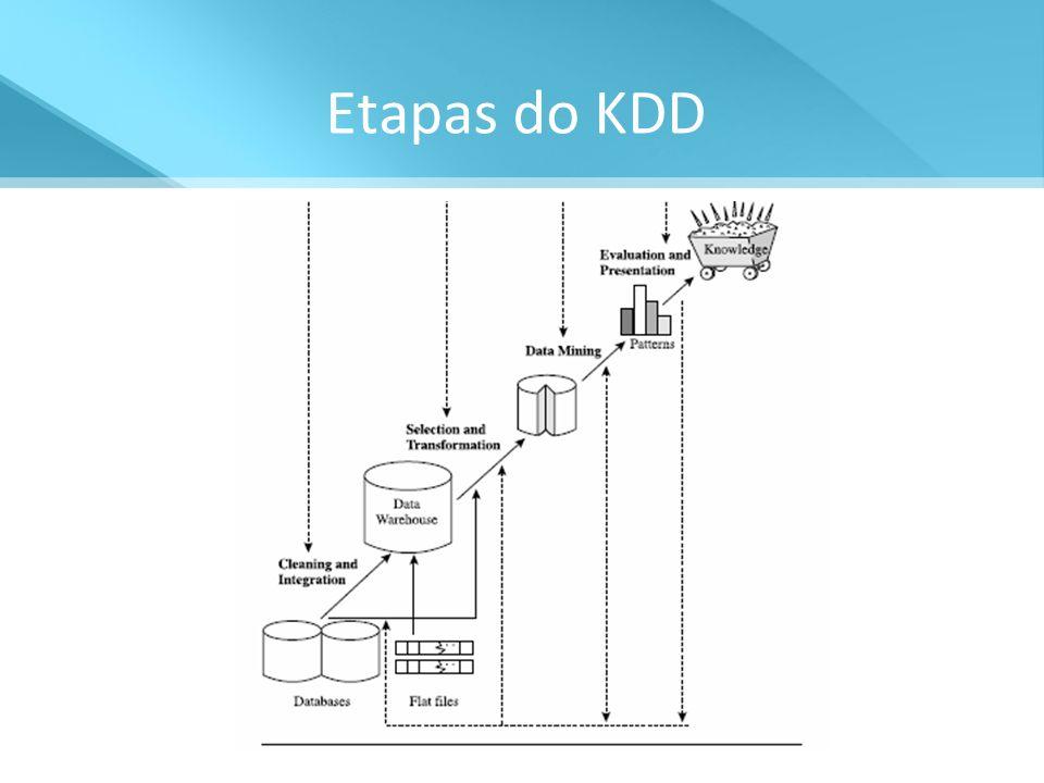 Etapas do KDD