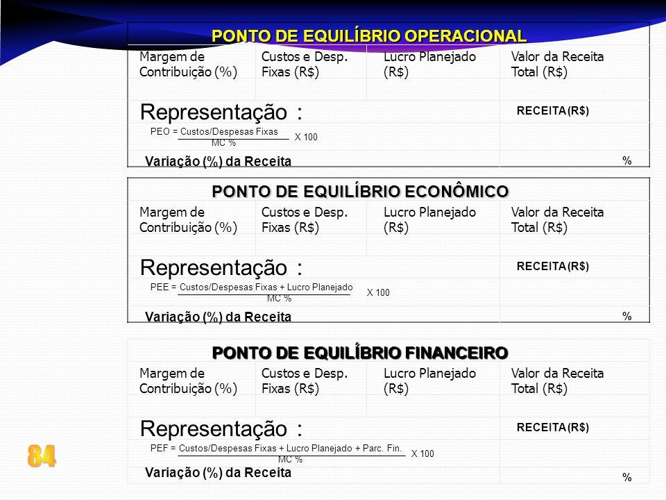 PONTO DE EQUILÍBRIO OPERACIONAL Margem de Contribuição (%) Custos e Desp. Fixas (R$) Lucro Planejado (R$) Valor da Receita Total (R$) Representação :