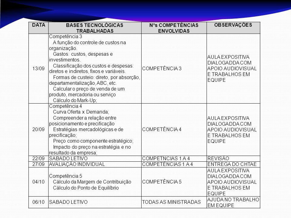 DATABASES TECNOLÓGICAS TRABALHADAS Nºs COMPETÊNCIAS ENVOLVIDAS OBSERVAÇÕES 13/09 Competência 3  A função do controle de custos na organização.  Gast