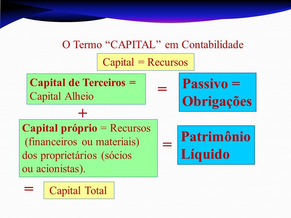 Capital = Recursos Capital próprio = Recursos (financeiros ou materiais) dos proprietários (sócios ou acionistas). = Patrimônio Líquido + = Capital To