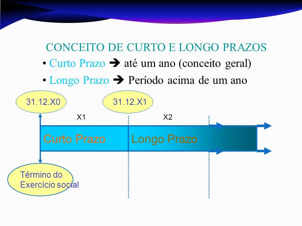 Longo Prazo CONCEITO DE CURTO E LONGO PRAZOS Curto Prazo X1X2 Término do Exercício social 31.12.X131.12.X0 Curto Prazo até um ano (conceito geral) Lon
