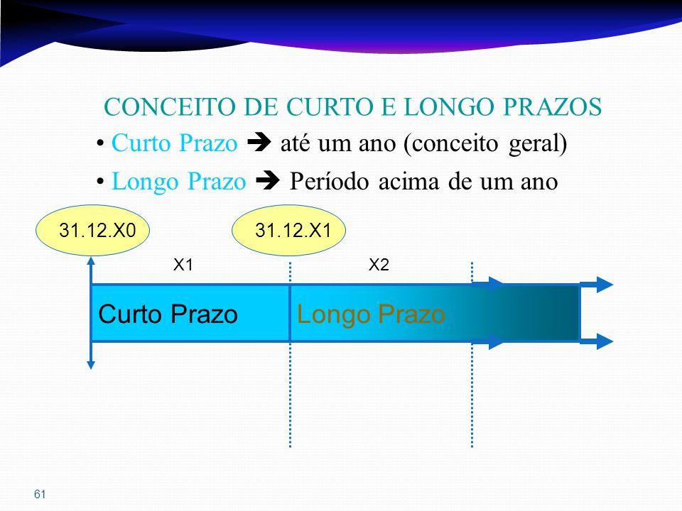 61 CONCEITO DE CURTO E LONGO PRAZOS Longo PrazoCurto Prazo X1X2 31.12.X131.12.X0 Curto Prazo até um ano (conceito geral) Longo Prazo Período acima de