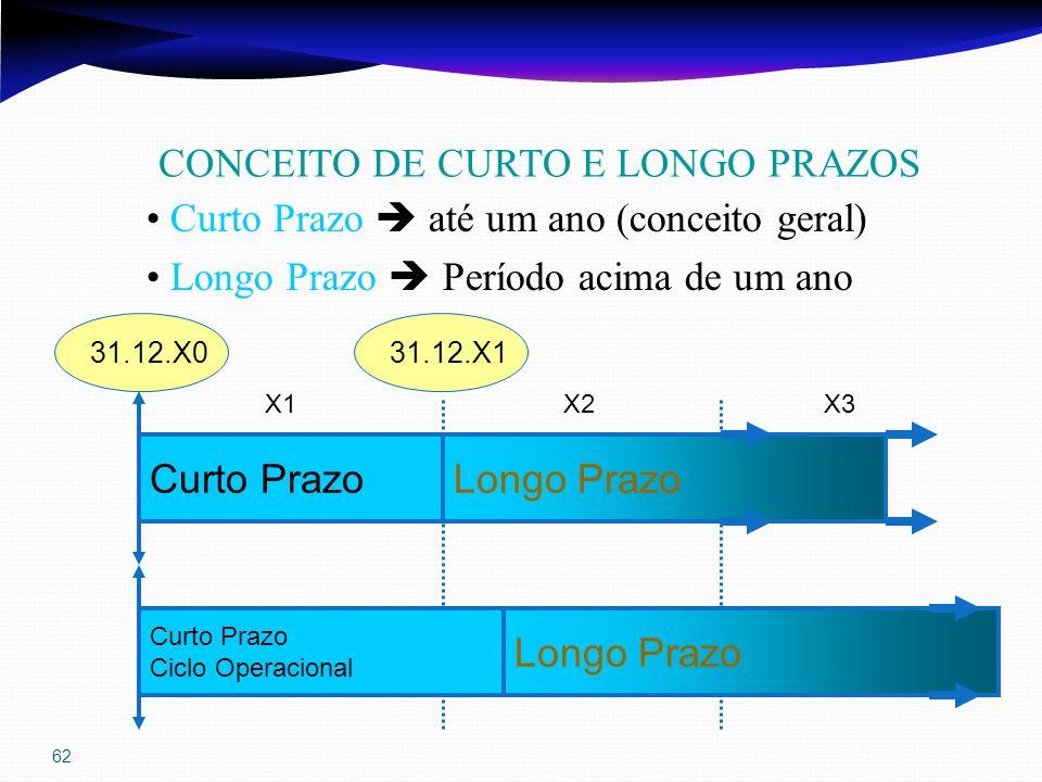 62 Curto PrazoLongo Prazo X1X2 31.12.X131.12.X0 Curto Prazo Ciclo Operacional Longo Prazo X3 Curto Prazo até um ano (conceito geral) Longo Prazo Perío