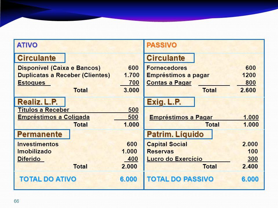 66 ATIVOPASSIVO CirculanteCirculante Permanente Realiz. L.P. Patrim. Líquido Exig. L.P. Disponível (Caixa e Bancos) 600 Duplicatas a Receber (Clientes