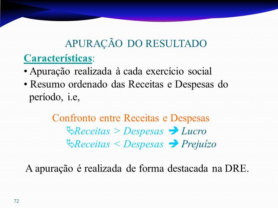 72 APURAÇÃO DO RESULTADO Características: Apuração realizada à cada exercício social Resumo ordenado das Receitas e Despesas do período, i.e, Confront