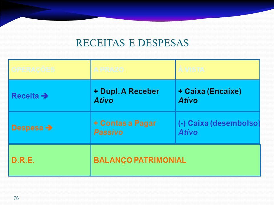 76 RECEITAS E DESPESAS OPERAÇÕESÀ VISTAA PRAZO Despesa (-) Caixa (desembolso) Ativo + Contas a Pagar Passivo D.R.E.BALANÇO PATRIMONIAL Receita + Caixa