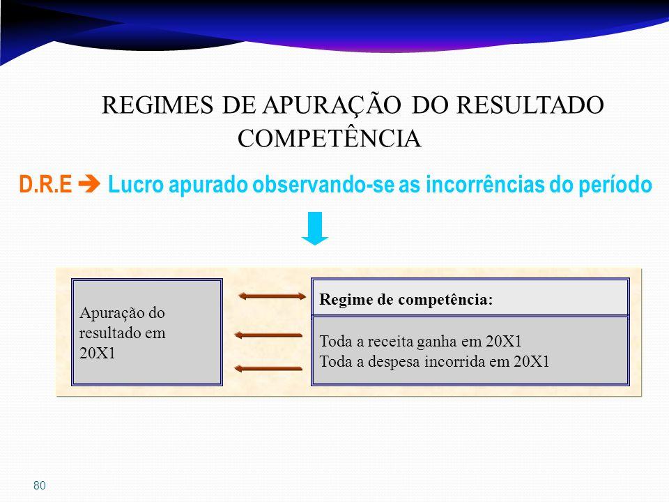 80 REGIMES DE APURAÇÃO DO RESULTADO COMPETÊNCIA D.R.E Lucro apurado observando-se as incorrências do período Regime de competência: Toda a receita gan