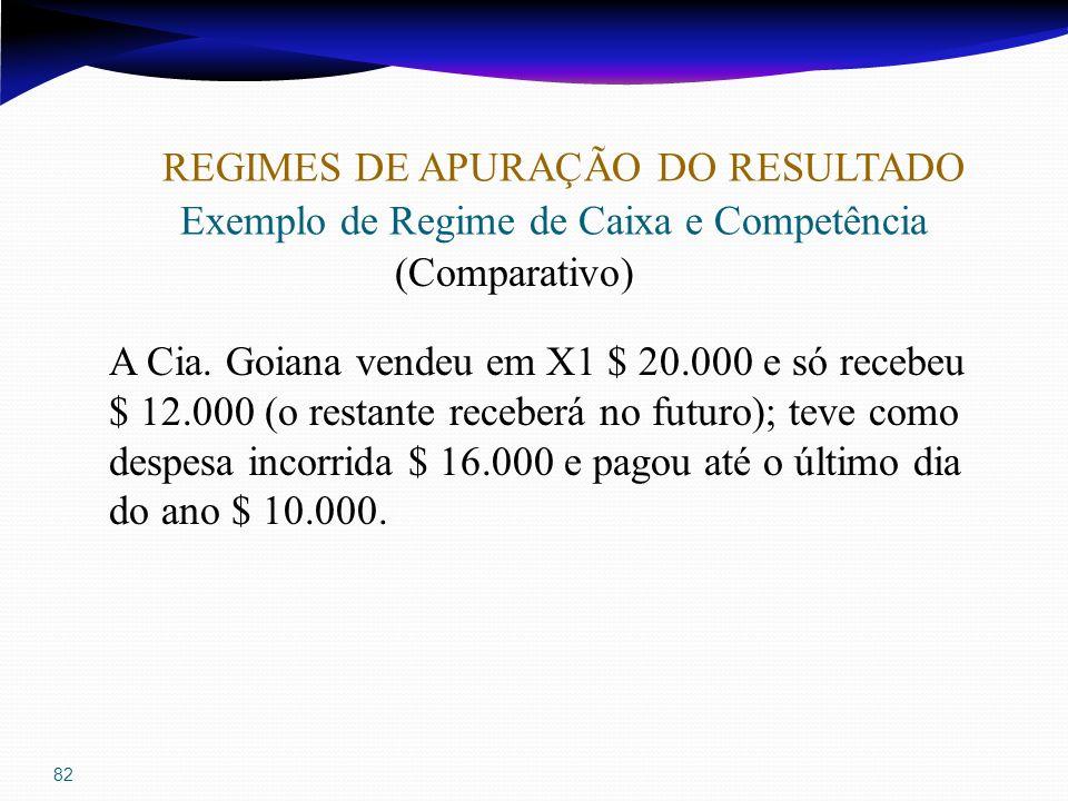 82 REGIMES DE APURAÇÃO DO RESULTADO Exemplo de Regime de Caixa e Competência (Comparativo) A Cia. Goiana vendeu em X1 $ 20.000 e só recebeu $ 12.000 (