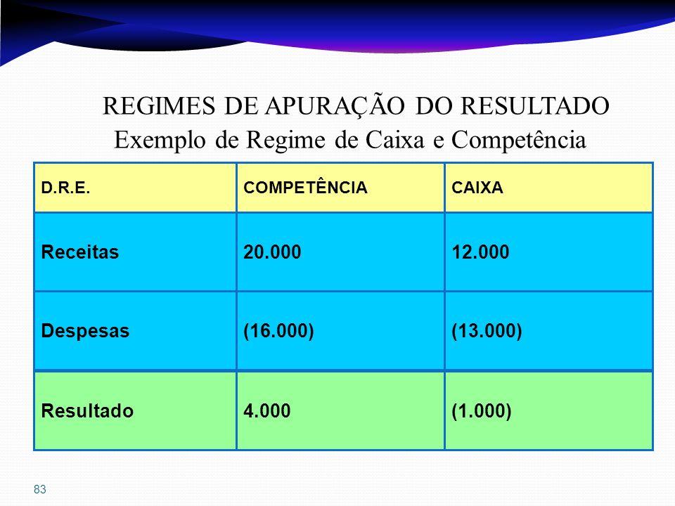 83 D.R.E.CAIXACOMPETÊNCIA Despesas(13.000)(16.000) Resultado Receitas12.00020.000 (1.000)4.000 REGIMES DE APURAÇÃO DO RESULTADO Exemplo de Regime de C