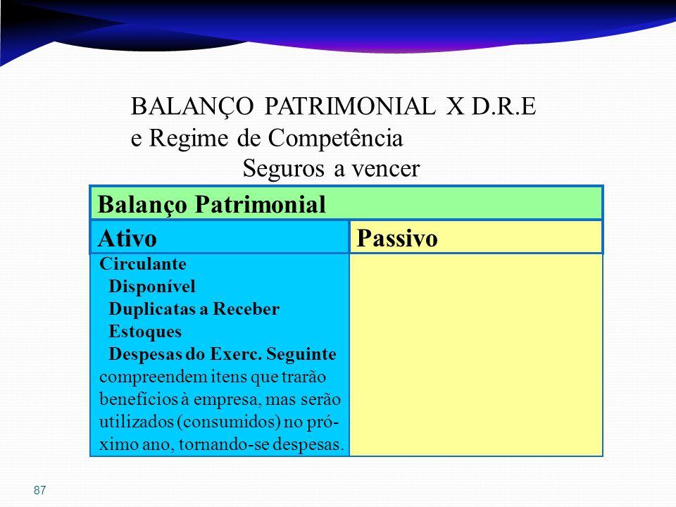 87 BALANÇO PATRIMONIAL X D.R.E e Regime de Competência Seguros a vencer Ativo Passivo Balanço Patrimonial Circulante Disponível Duplicatas a Receber E