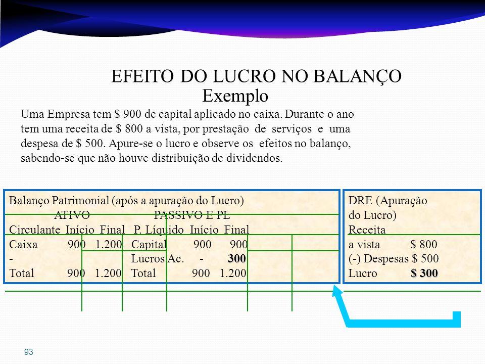 93 EFEITO DO LUCRO NO BALANÇO Exemplo Uma Empresa tem $ 900 de capital aplicado no caixa. Durante o ano tem uma receita de $ 800 a vista, por prestaçã