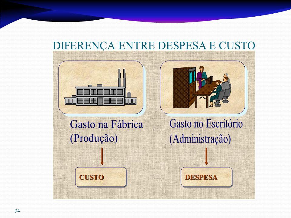 94 DIFERENÇA ENTRE DESPESA E CUSTO CUSTOCUSTODESPESADESPESA