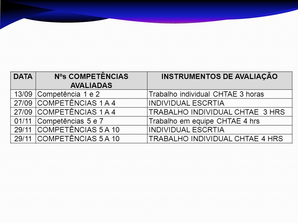 DATANºs COMPETÊNCIAS AVALIADAS INSTRUMENTOS DE AVALIAÇÃO 13/09Competência 1 e 2Trabalho individual CHTAE 3 horas 27/09COMPETÊNCIAS 1 A 4INDIVIDUAL ESC