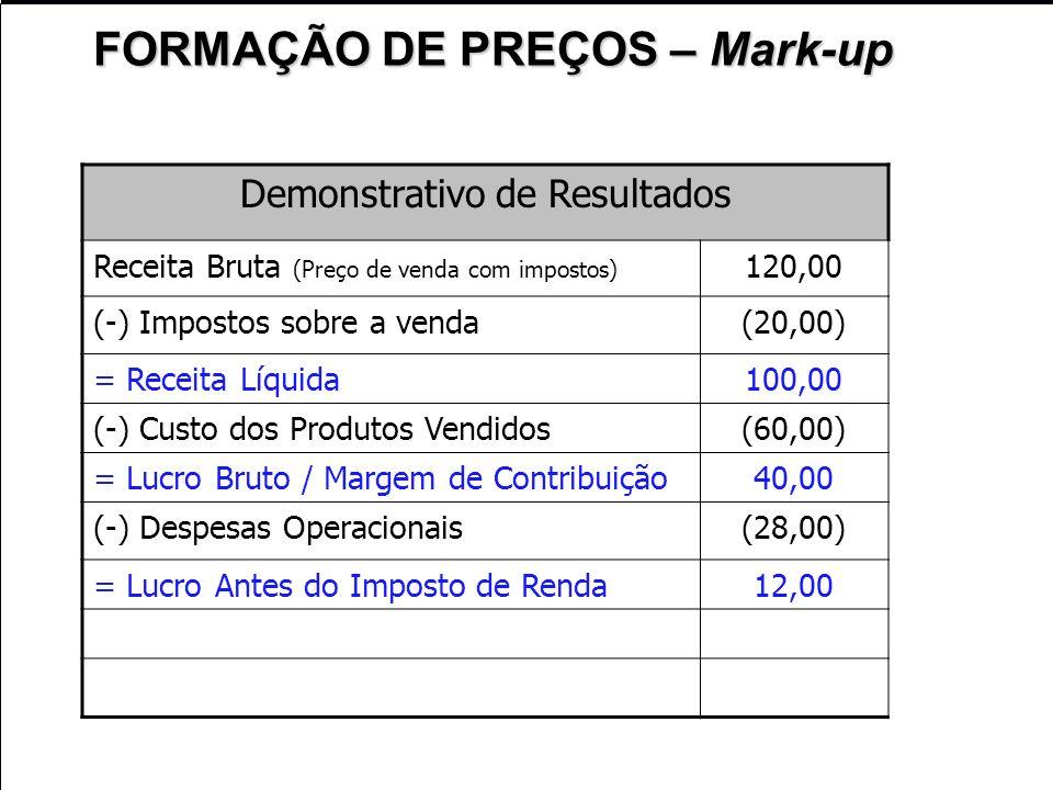 Demonstrativo de Resultados Receita Bruta (Preço de venda com impostos) 120,00 (-) Impostos sobre a venda(20,00) = Receita Líquida100,00 (-) Custo dos