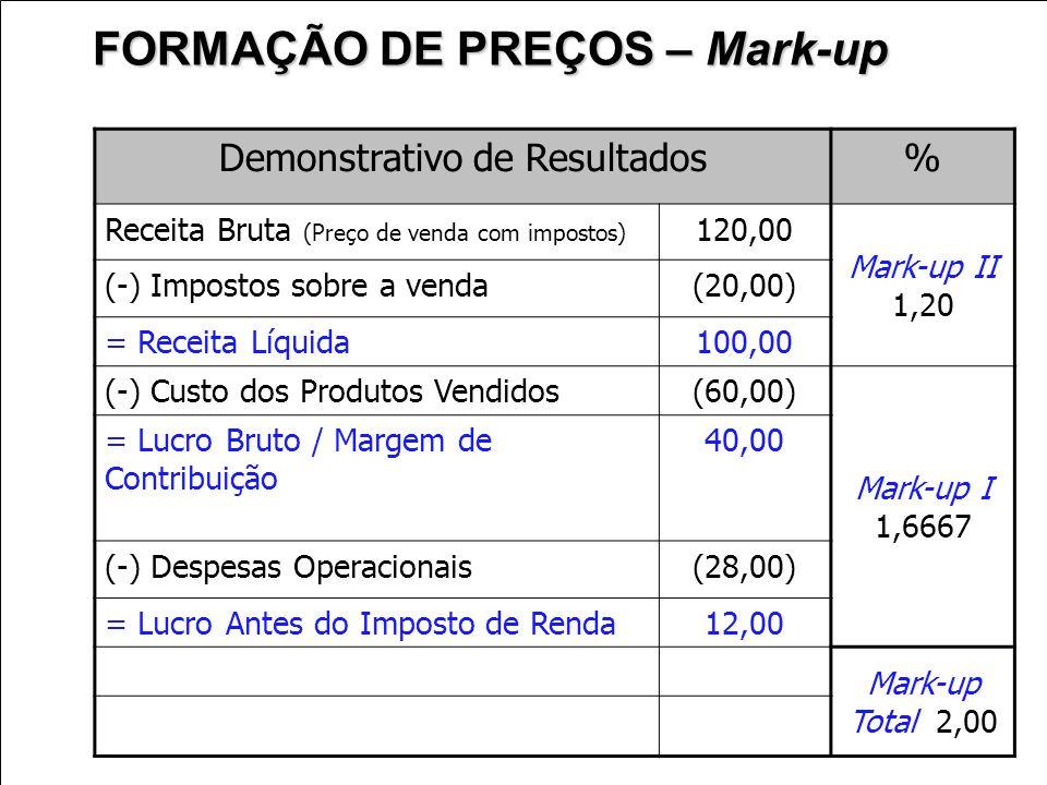 Demonstrativo de Resultados% Receita Bruta (Preço de venda com impostos) 120,00 Mark-up II 1,20 (-) Impostos sobre a venda(20,00) = Receita Líquida100