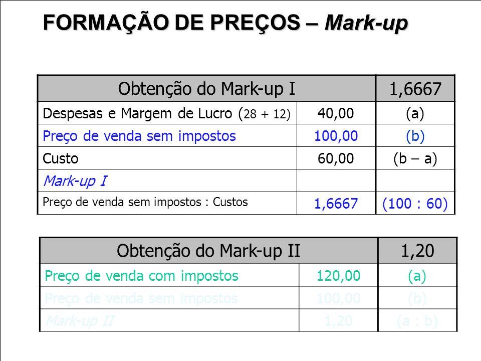 Obtenção do Mark-up I 1,6667 Despesas e Margem de Lucro ( 28 + 12) 40,00 (a) Preço de venda sem impostos100,00 (b) Custo60,00 (b – a) Mark-up I Preço