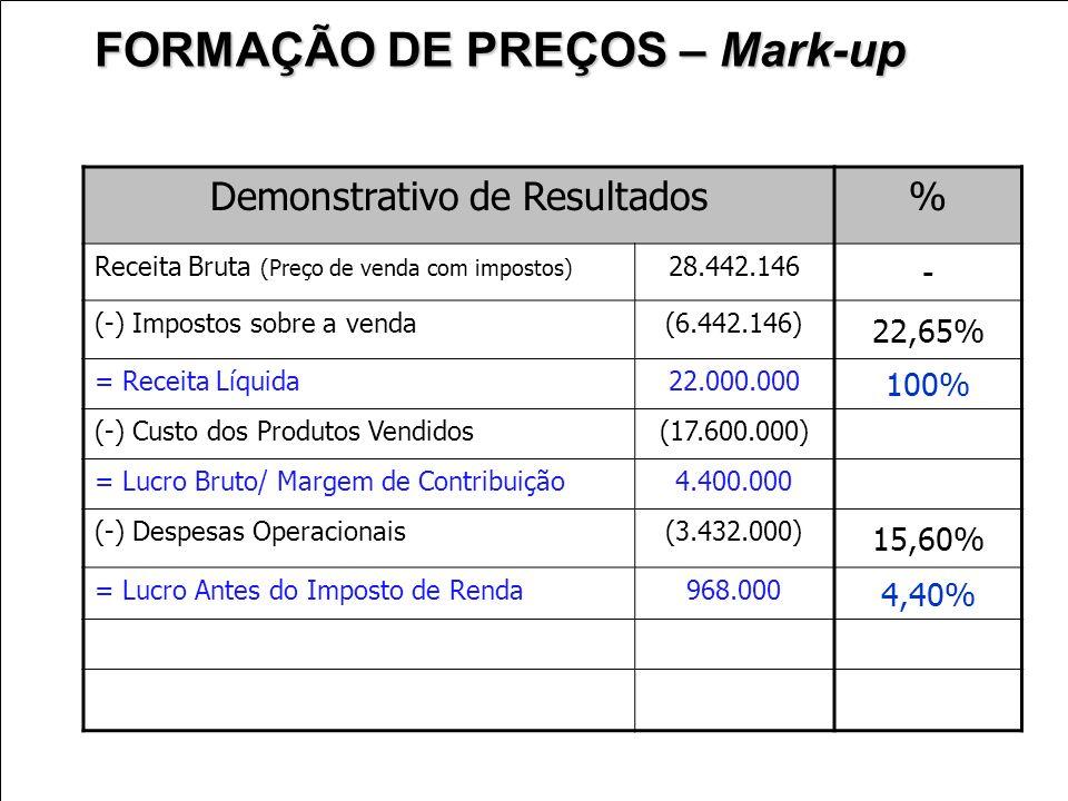Demonstrativo de Resultados% Receita Bruta (Preço de venda com impostos) 28.442.146 - (-) Impostos sobre a venda(6.442.146) 22,65% = Receita Líquida22