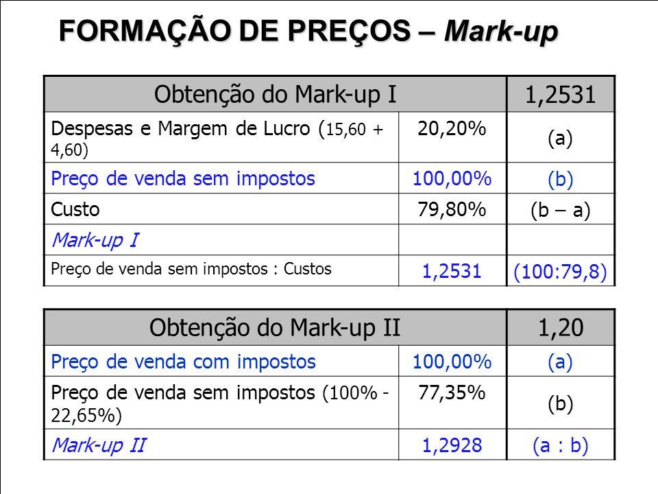 Obtenção do Mark-up I 1,2531 Despesas e Margem de Lucro ( 15,60 + 4,60) 20,20% (a) Preço de venda sem impostos100,00% (b) Custo79,80% (b – a) Mark-up