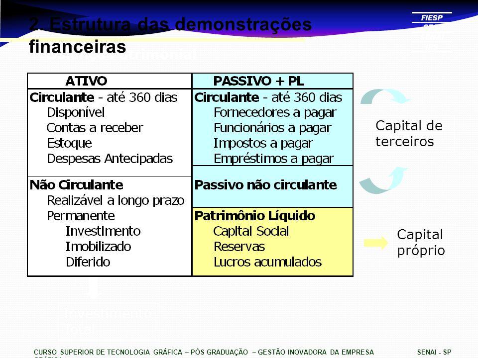Balanço Patrimonial CURSO SUPERIOR DE TECNOLOGIA GRÁFICA – PÓS GRADUAÇÃO – GESTÃO INOVADORA DA EMPRESA GRÁFICA SENAI - SP 2. Estrutura das demonstraçõ