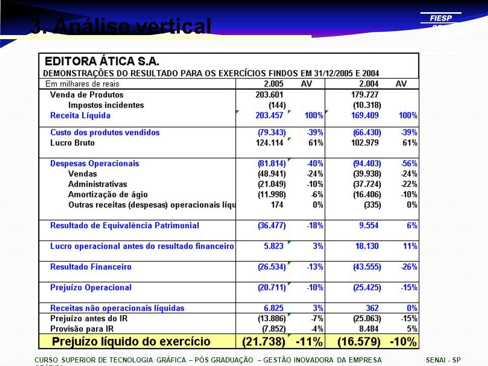 CURSO SUPERIOR DE TECNOLOGIA GRÁFICA – PÓS GRADUAÇÃO – GESTÃO INOVADORA DA EMPRESA GRÁFICA SENAI - SP 3. Análise vertical