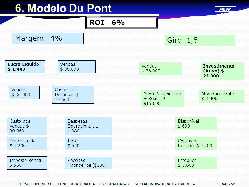 CURSO SUPERIOR DE TECNOLOGIA GRÁFICA – PÓS GRADUAÇÃO – GESTÃO INOVADORA DA EMPRESA GRÁFICA SENAI - SP 6. Modelo Du Pont ROI 6% Margem 4% Giro 1,5 Lucr