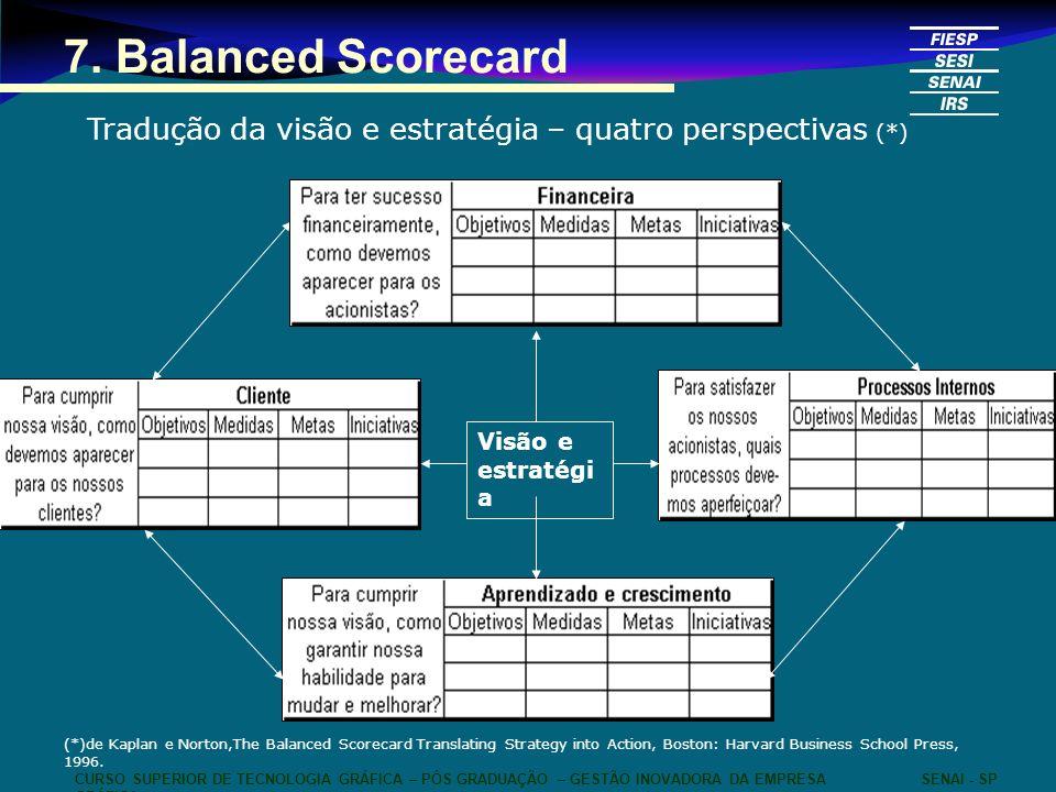 CURSO SUPERIOR DE TECNOLOGIA GRÁFICA – PÓS GRADUAÇÃO – GESTÃO INOVADORA DA EMPRESA GRÁFICA SENAI - SP 7. Balanced Scorecard Tradução da visão e estrat
