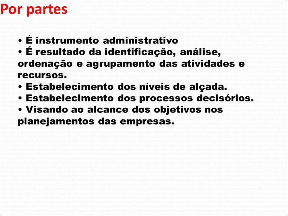 Por partes É instrumento administrativo É resultado da identificação, análise, ordenação e agrupamento das atividades e recursos. Estabelecimento dos
