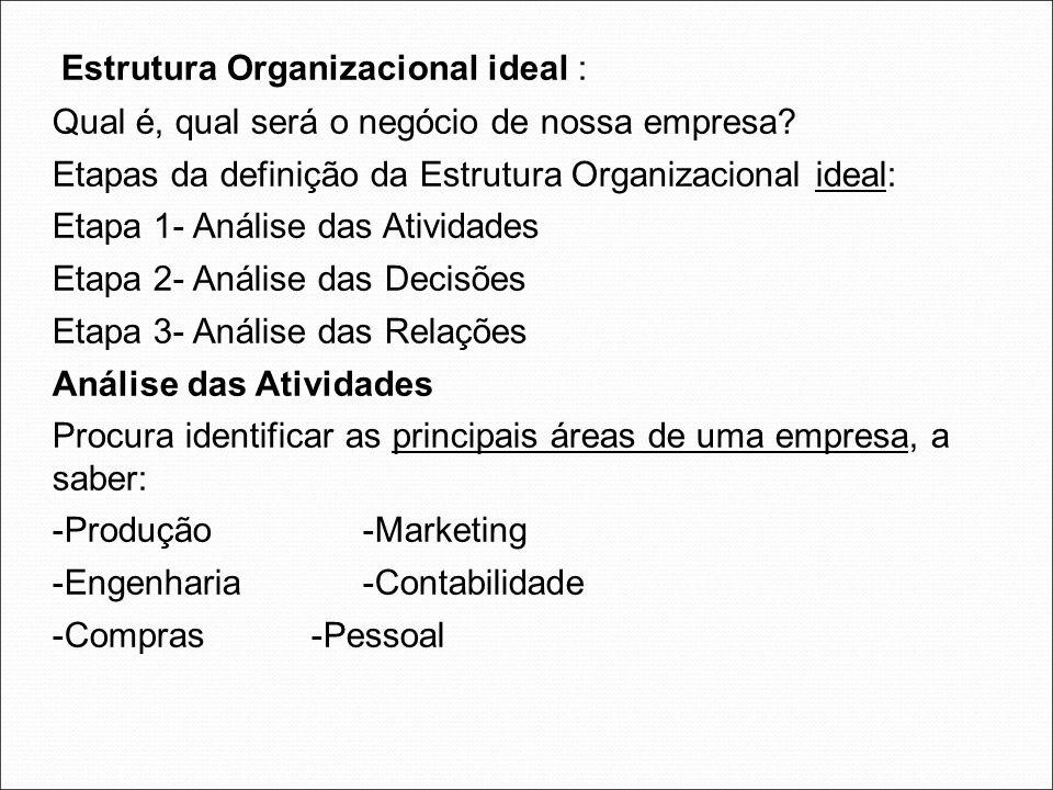 Estrutura Organizacional ideal : Qual é, qual será o negócio de nossa empresa? Etapas da definição da Estrutura Organizacional ideal: Etapa 1- Análise