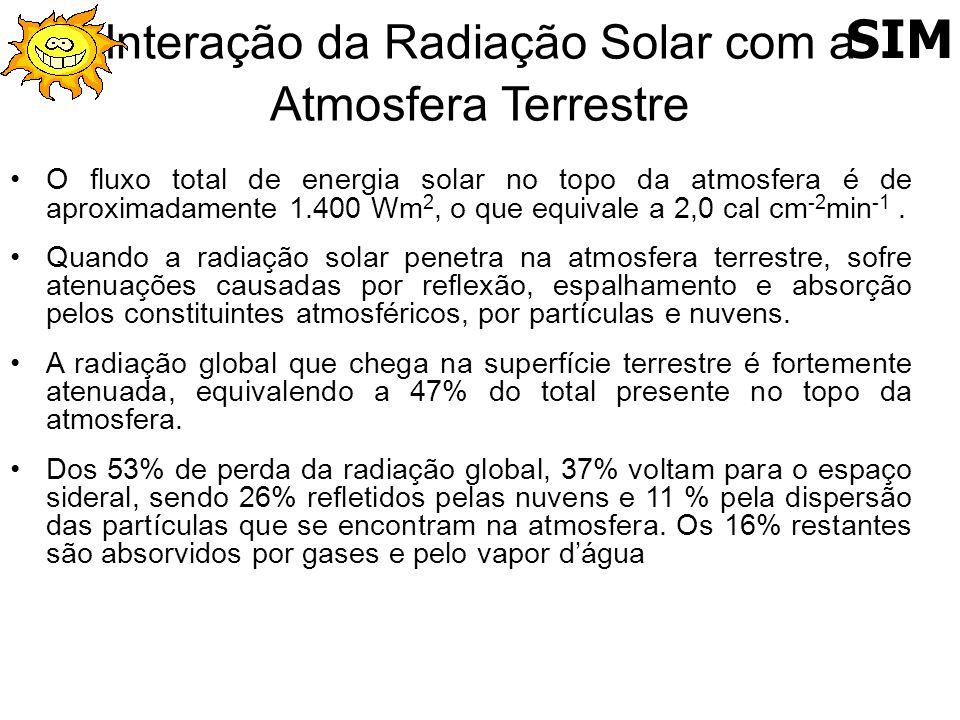 Interação da Radiação Solar com a Atmosfera Terrestre O fluxo total de energia solar no topo da atmosfera é de aproximadamente 1.400 Wm 2, o que equiv