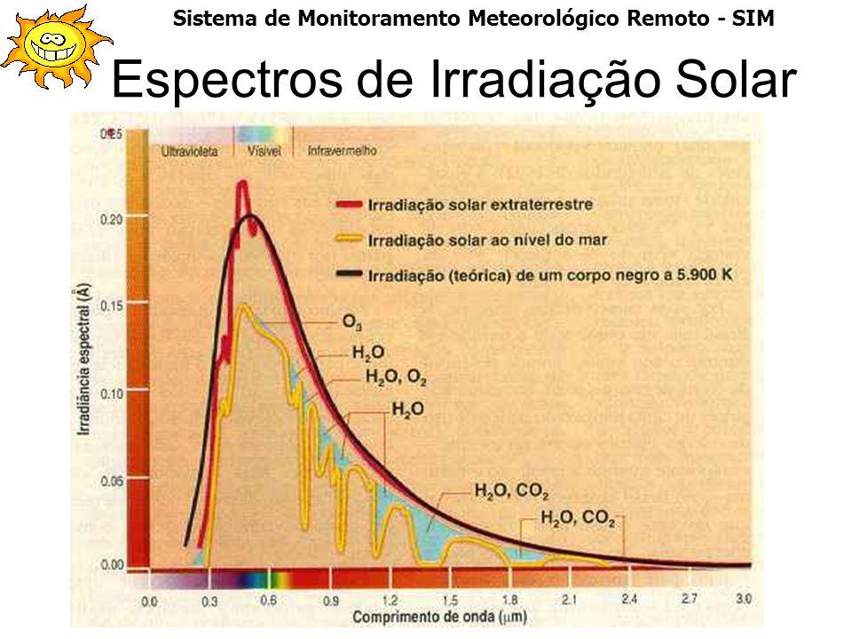 Espectros de Irradiação Solar Sistema de Monitoramento Meteorológico Remoto - SIM