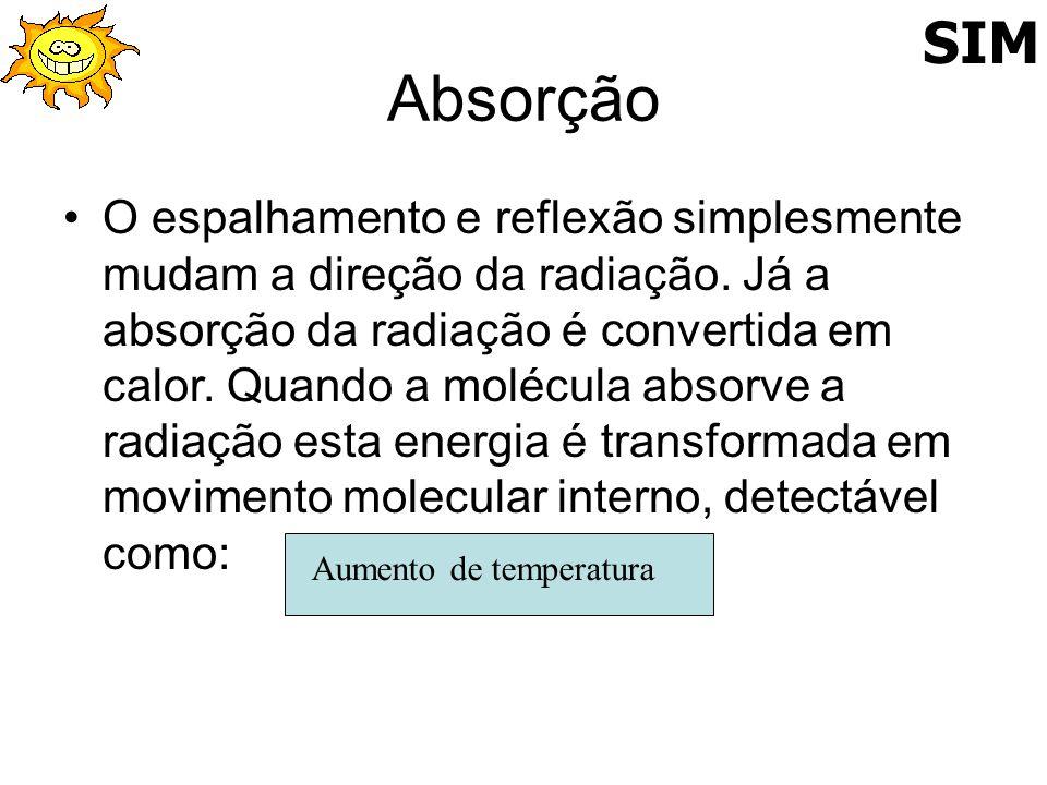 Absorção O espalhamento e reflexão simplesmente mudam a direção da radiação. Já a absorção da radiação é convertida em calor. Quando a molécula absorv