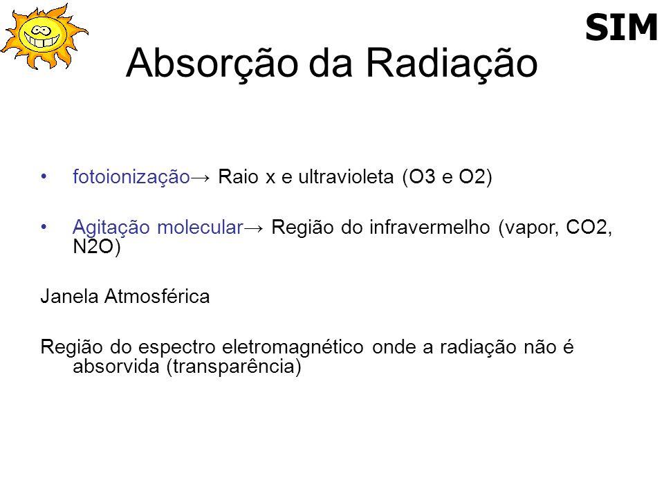 Absorção da Radiação fotoionização Raio x e ultravioleta (O3 e O2) Agitação molecular Região do infravermelho (vapor, CO2, N2O) Janela Atmosférica Reg