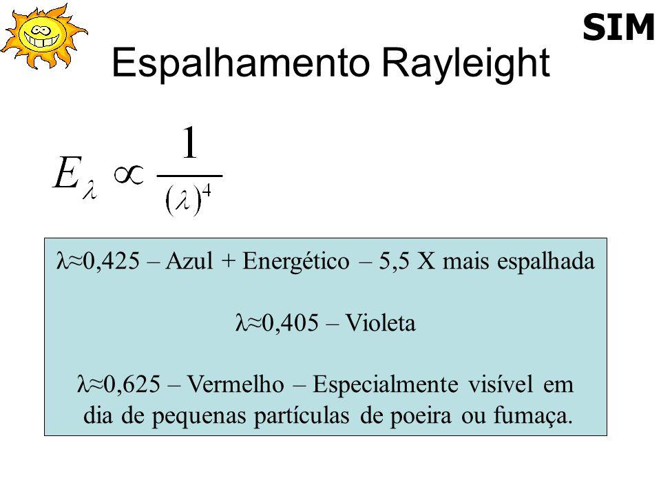 Espalhamento Rayleight λ0,425 – Azul + Energético – 5,5 X mais espalhada λ0,405 – Violeta λ0,625 – Vermelho – Especialmente visível em dia de pequenas