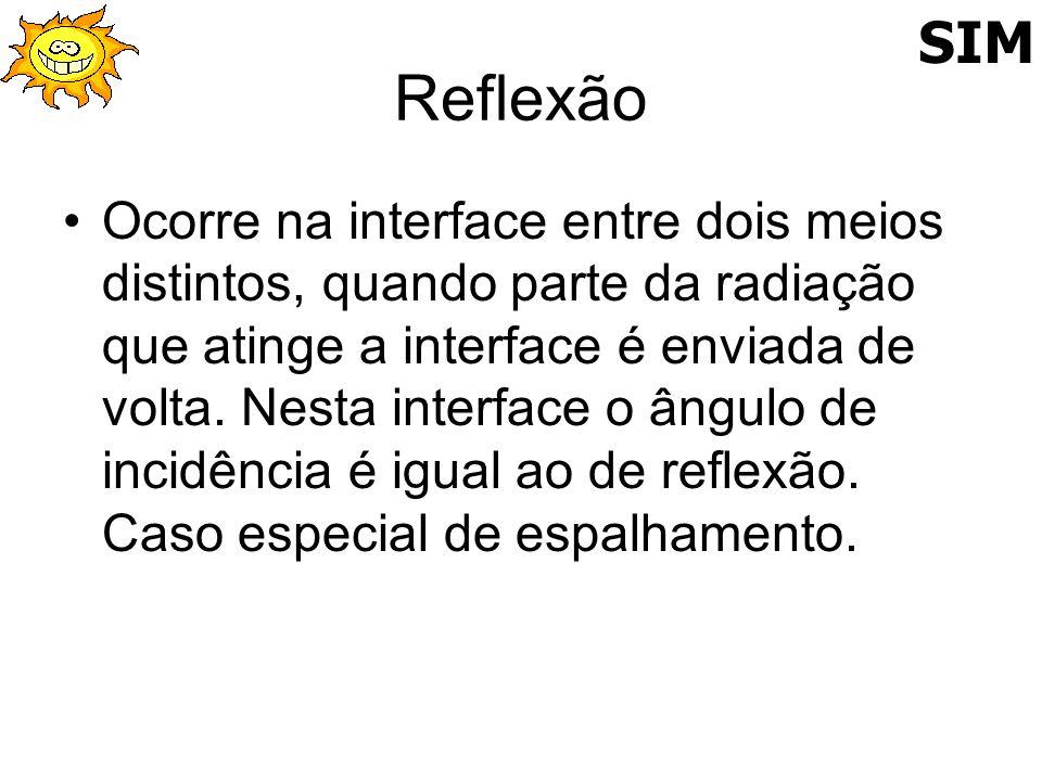 Reflexão Ocorre na interface entre dois meios distintos, quando parte da radiação que atinge a interface é enviada de volta. Nesta interface o ângulo