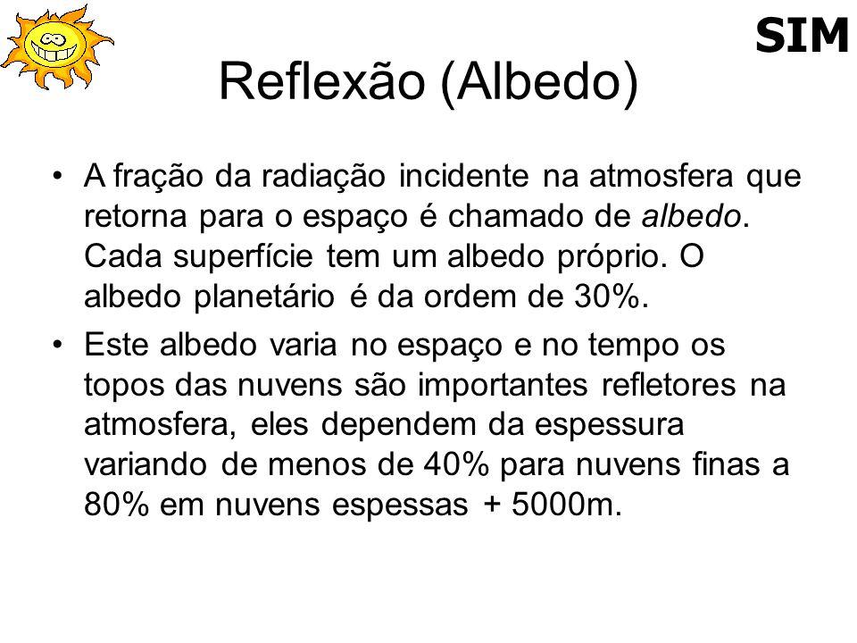 Reflexão (Albedo) A fração da radiação incidente na atmosfera que retorna para o espaço é chamado de albedo. Cada superfície tem um albedo próprio. O