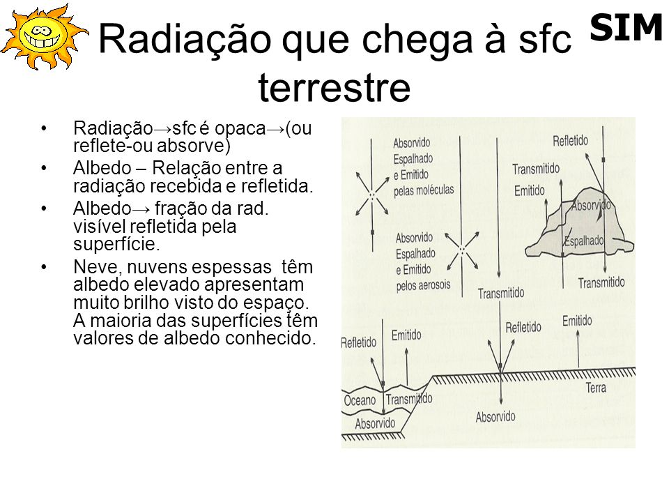 Radiação que chega à sfc terrestre Radiaçãosfc é opaca(ou reflete-ou absorve) Albedo – Relação entre a radiação recebida e refletida. Albedo fração da