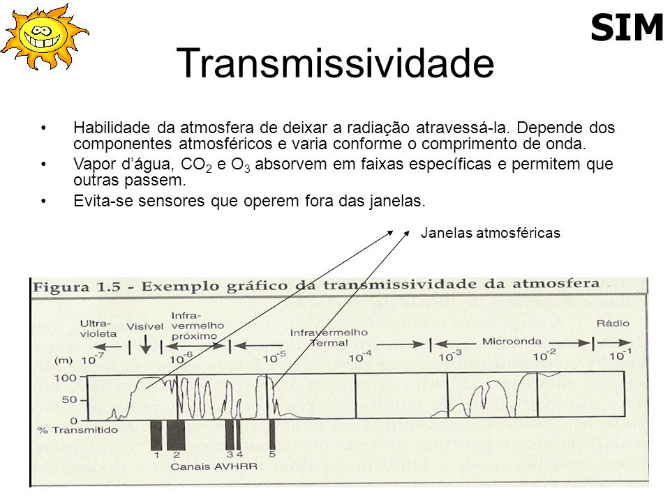 Transmissividade Habilidade da atmosfera de deixar a radiação atravessá-la. Depende dos componentes atmosféricos e varia conforme o comprimento de ond