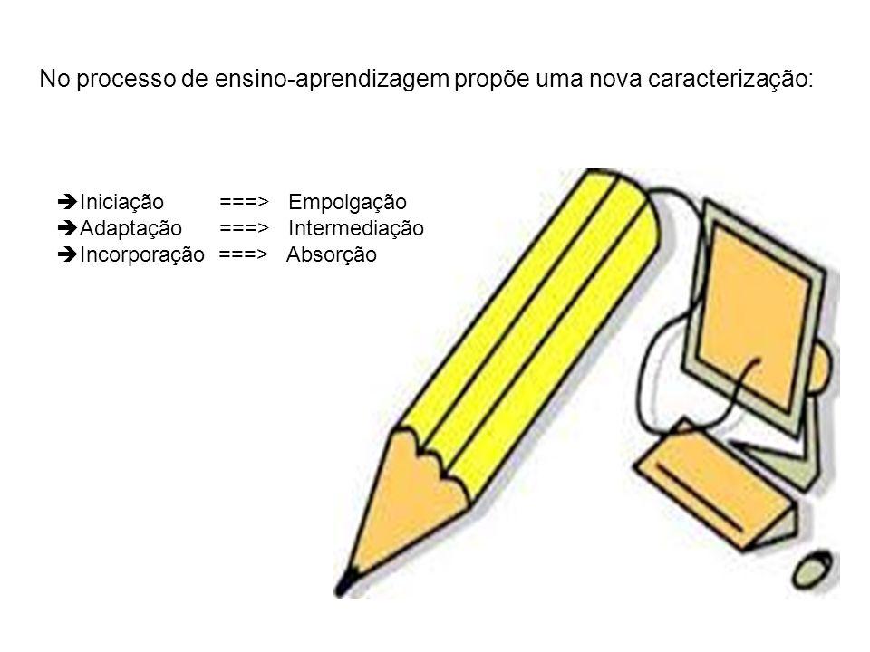 No processo de ensino-aprendizagem propõe uma nova caracterização: Iniciação ===> Empolgação Adaptação ===> Intermediação Incorporação ===> Absorção