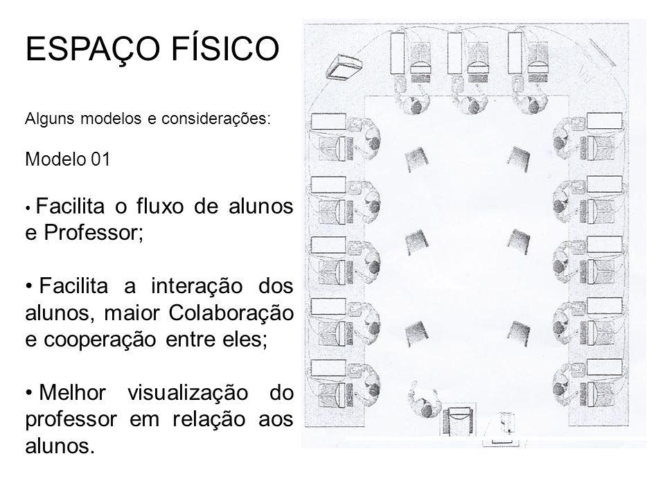 ESPAÇO FÍSICO Alguns modelos e considerações: Modelo 01 Facilita o fluxo de alunos e Professor; Facilita a interação dos alunos, maior Colaboração e cooperação entre eles; Melhor visualização do professor em relação aos alunos.