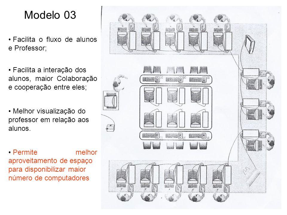 Modelo 03 Facilita o fluxo de alunos e Professor; Facilita a interação dos alunos, maior Colaboração e cooperação entre eles; Melhor visualização do professor em relação aos alunos.