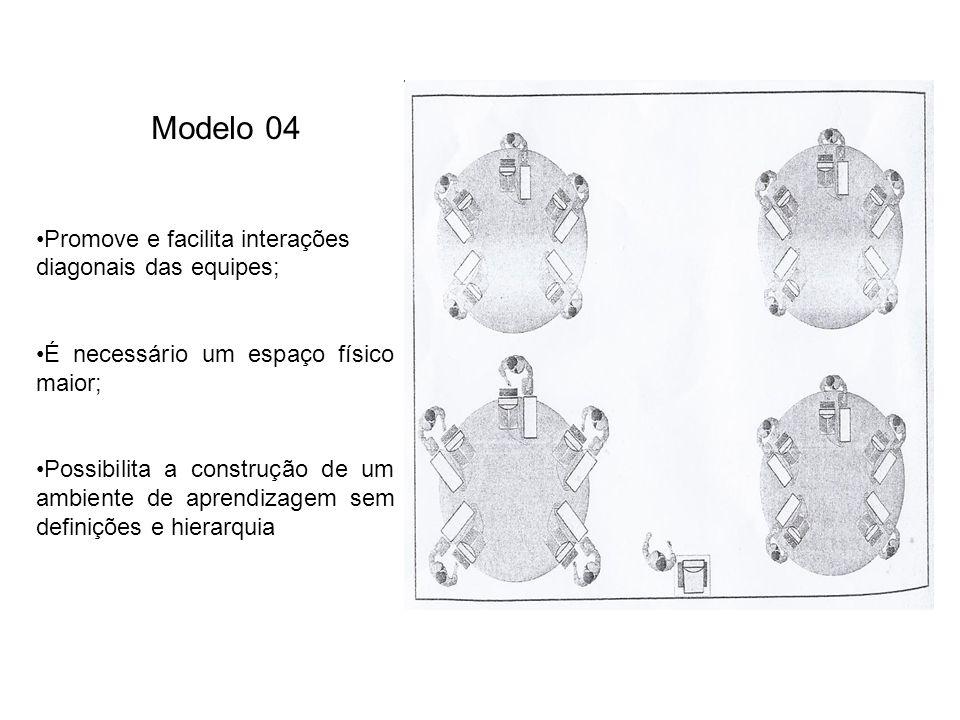 Modelo 04 Promove e facilita interações diagonais das equipes; É necessário um espaço físico maior; Possibilita a construção de um ambiente de aprendizagem sem definições e hierarquia