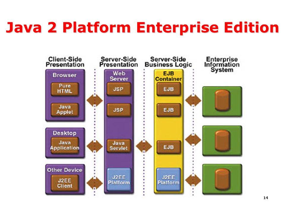 14 Java 2 Platform Enterprise Edition