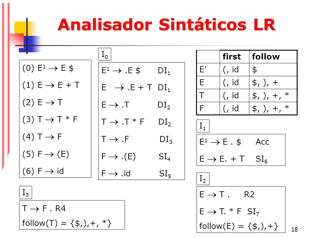18 Analisador Sintáticos LR (0) E 1 E $ (1) E E + T (2) E T (3) T T * F (4) T F (5) F (E) (6) F id E 1.E $ DI 1 E.E + T DI 1 E.T DI 2 T.T * F DI 2 T.F